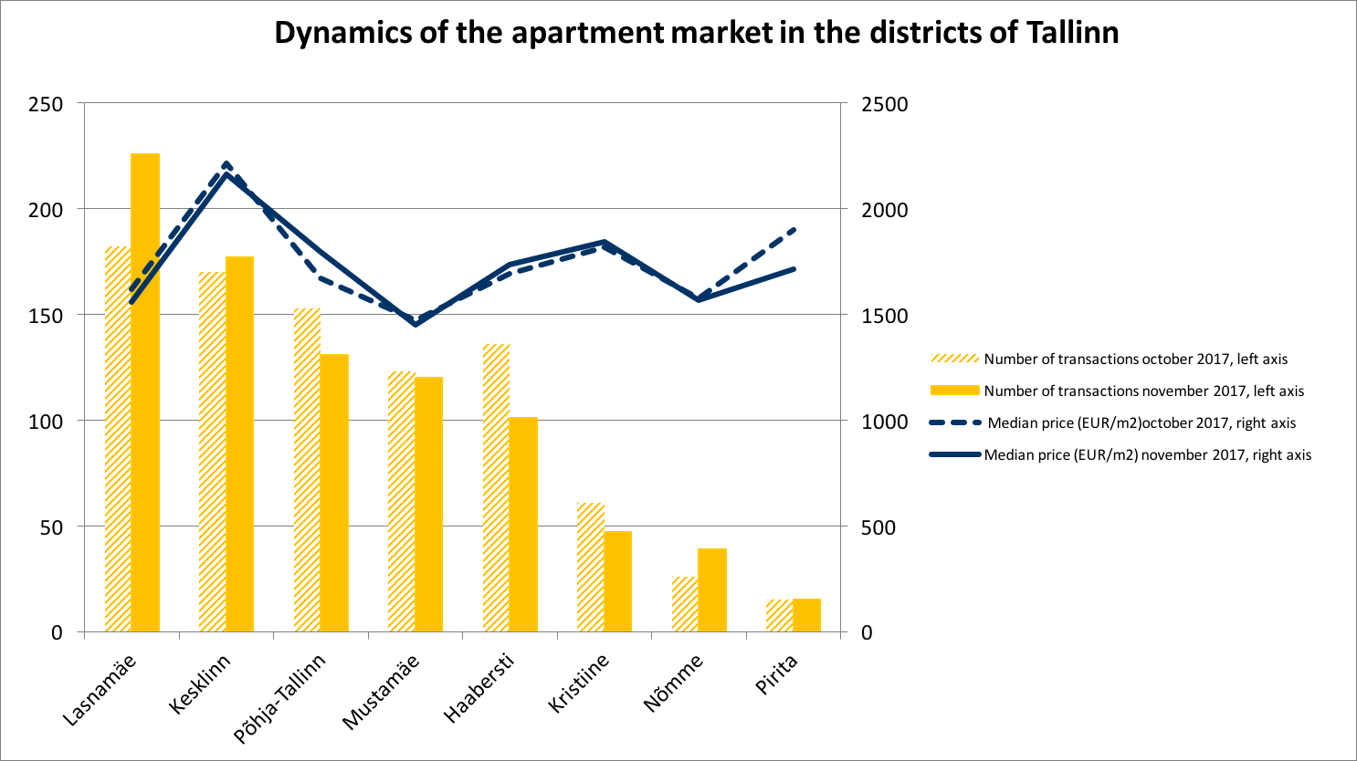 171218 Dynamics of the Estonian apartment market in the districts of Tallinn