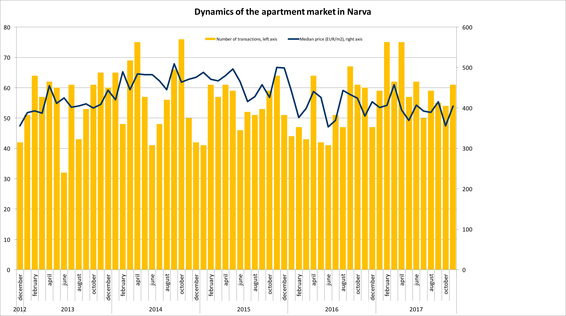 171218 Dynamics of the apartment market in Narva