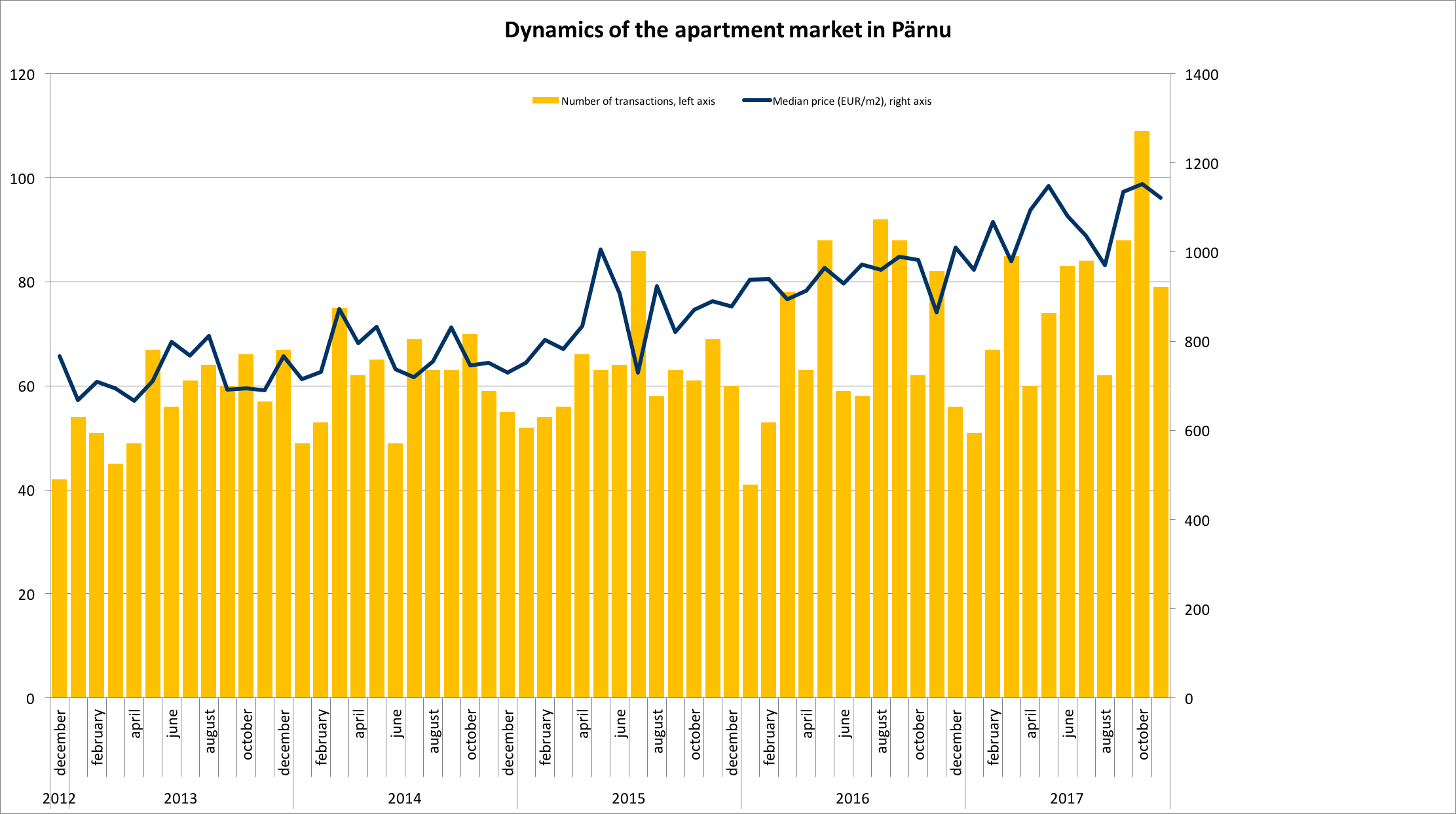 171218 Dynamics of the apartment market in Pärnu