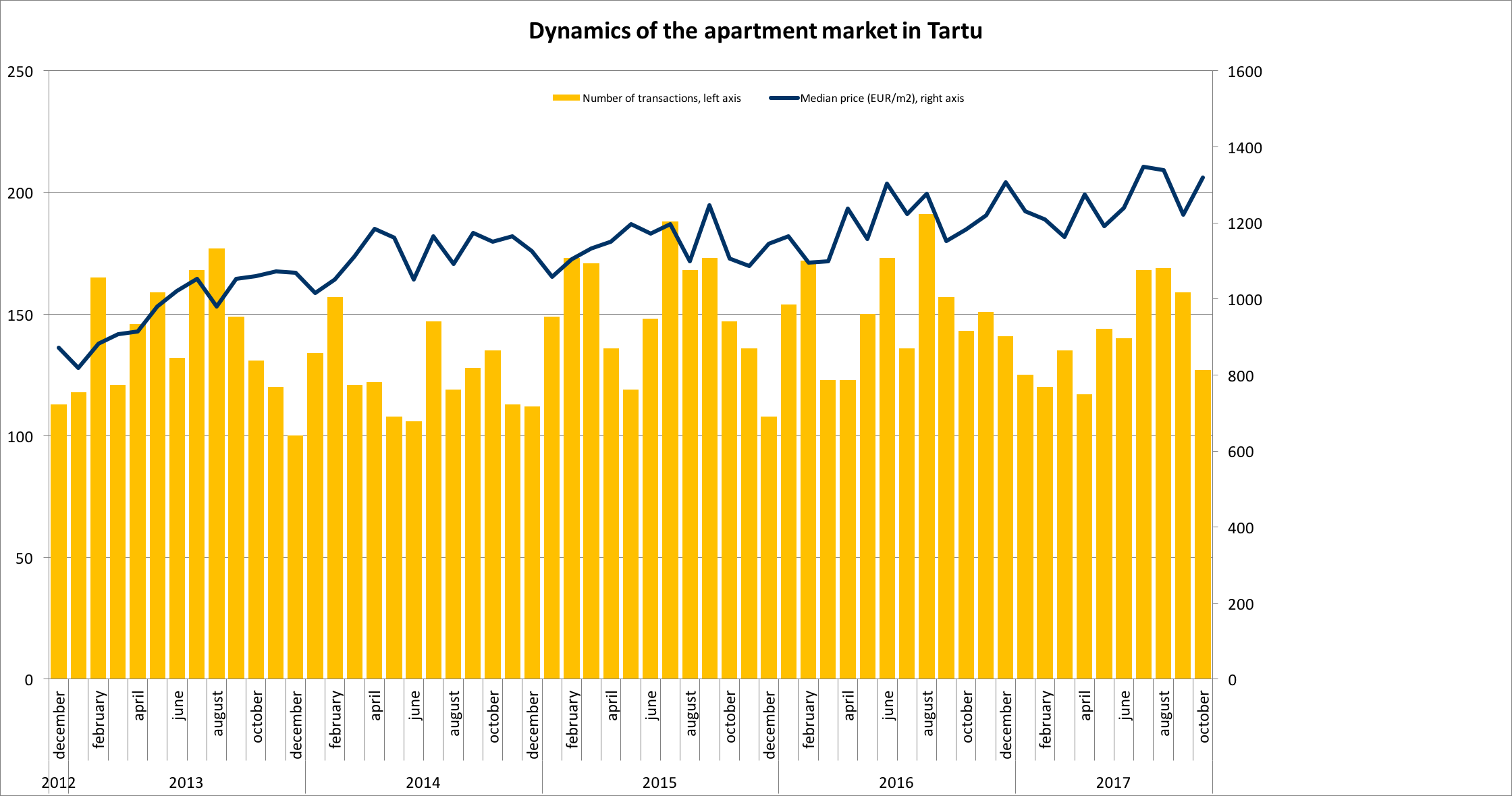 171218 Dynamics of the apartment market in Tartu