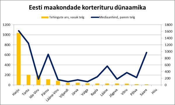 171218 Eesti maakondade korterituru dünaamika