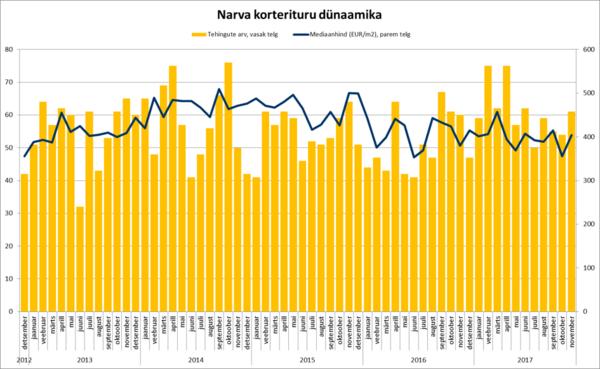 171218 Narva korterituru dünaamika