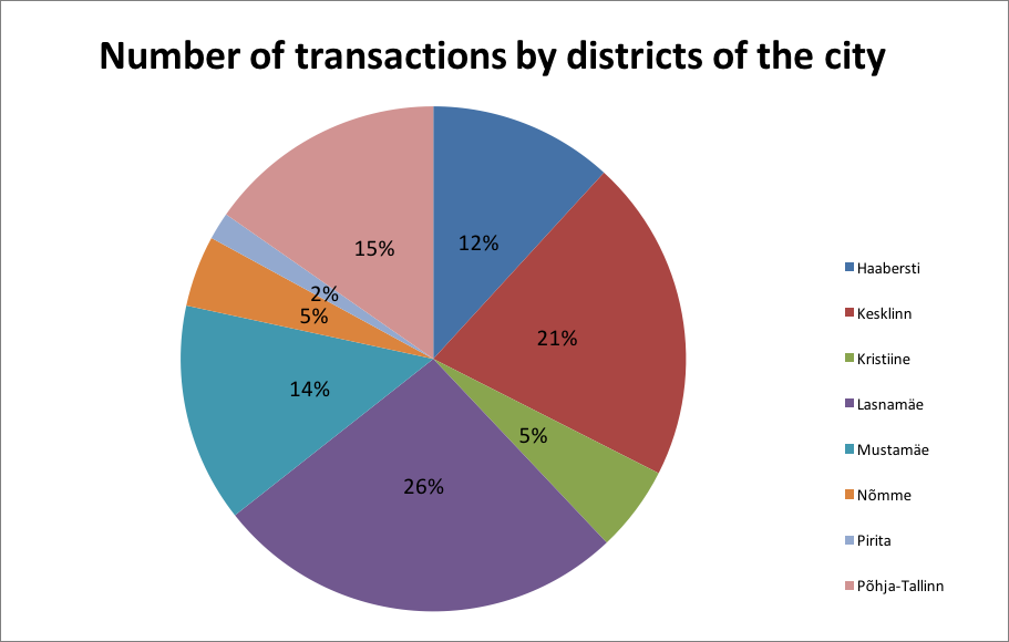 171218 Number of transactions by districts of the city