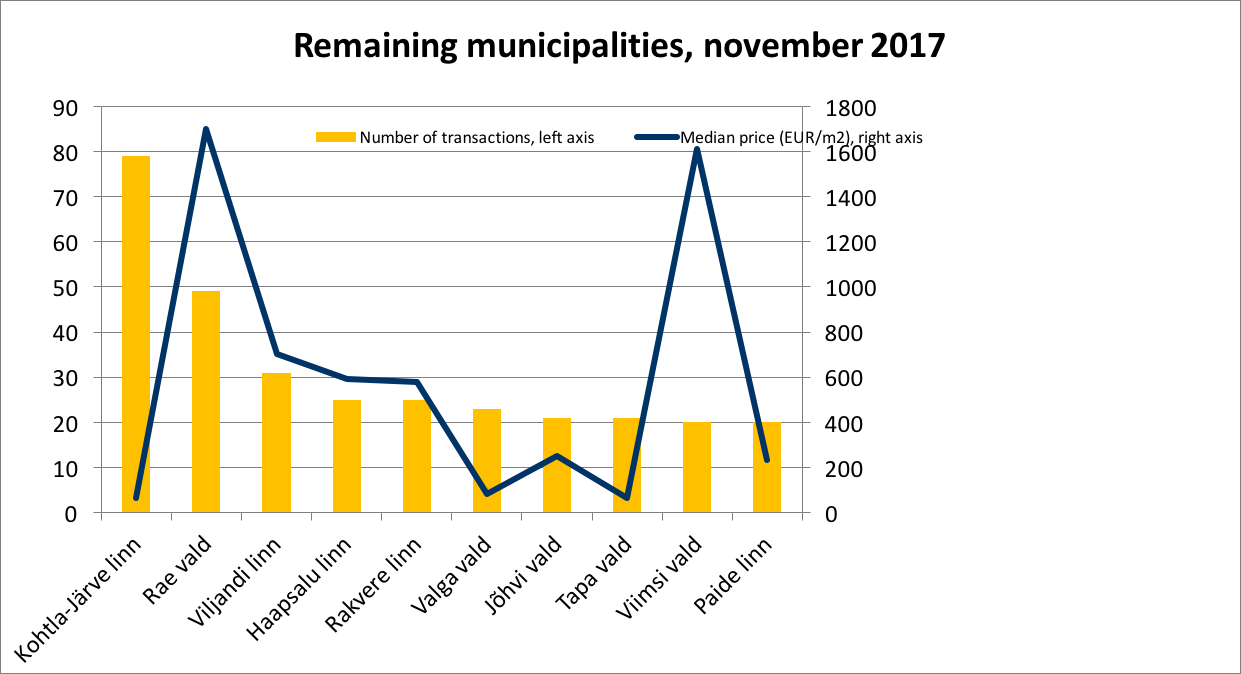 171218 Remaining municipalities, november 2017