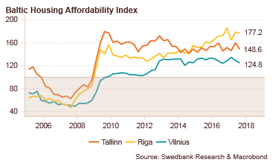 171219 Baltic Housing Affordability Index