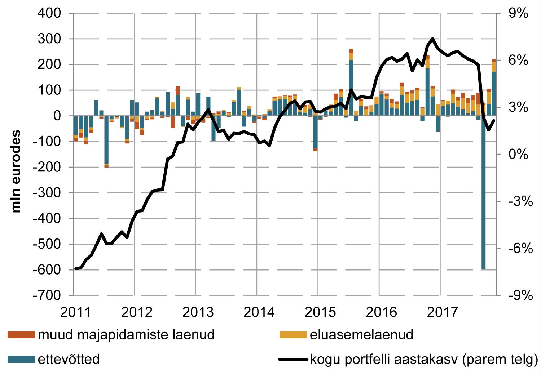 171227 Eesti ettevõtetele ja majapidamistele antud laenude ja liisingute mahu kuine muutus ja aastakasv