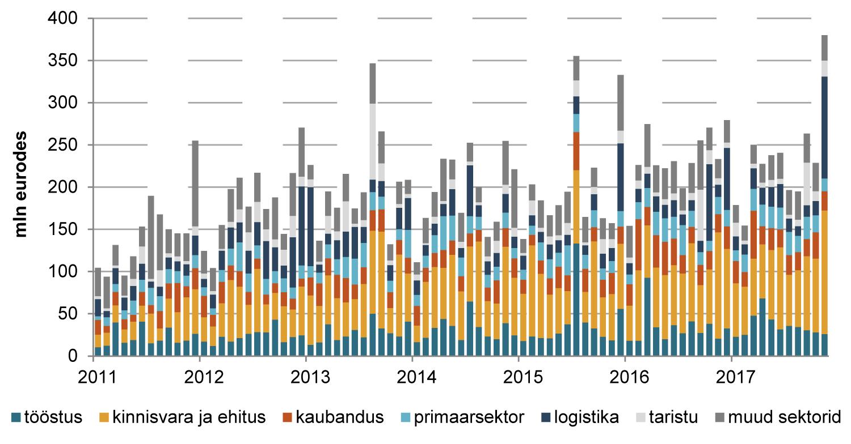 171227 Eesti ettevõtetele kuu jooksul välja antud pikaajalised laenud ja liisingud