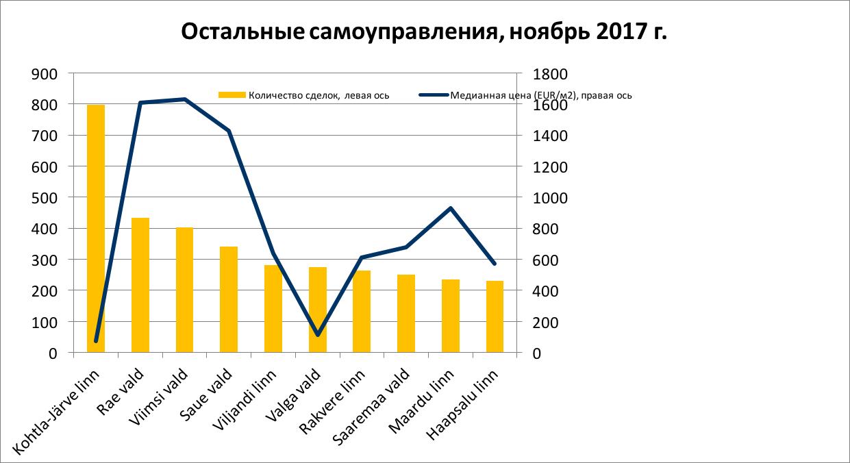 Обзор рынка декабре 2017 10