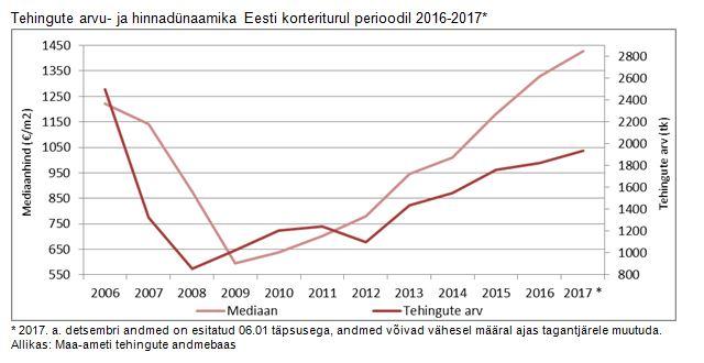 180110 Eesti korterituru detsembrikuu lühiülevaade 2