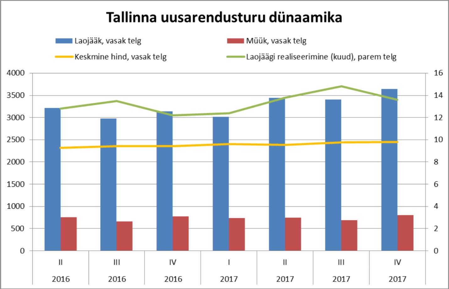 180111 Tallinna uusarendusturu dünaamika