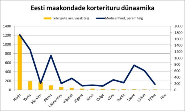 180116 Eesti maakondade korterituru dünaamika