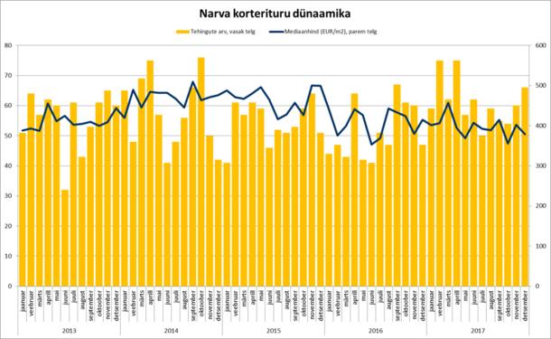 180116 Narva korterituru dünaamika