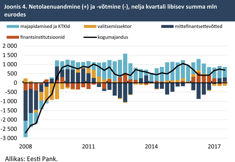 180122 Netolaenuandmine (+) ja -võtmine (-), nelja kvartali libisev summa mln eurodes
