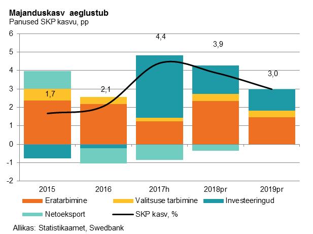 180125 Swedbanki majandusprognoos 1