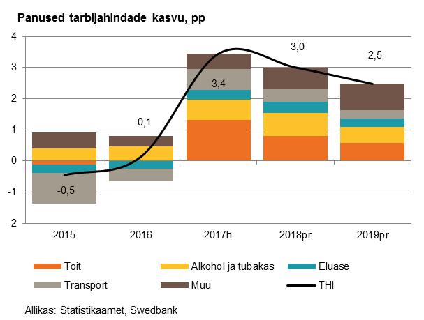 180125 Swedbanki majandusprognoos 4