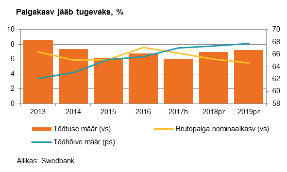 180125 Swedbanki majandusprognoos 6