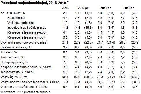 180125 Swedbanki majandusprognoos 7