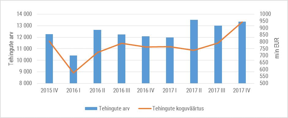 180131 Kinnisvaraturg ja hinnaindeksid 2017. aasta IV kvartalis 1