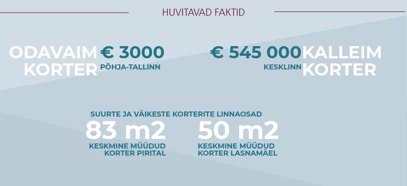 180212 Tallinna korteriturg kukkus veerandi võrra 2