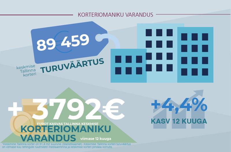 180212 Tallinna korteriturg kukkus veerandi võrra 3