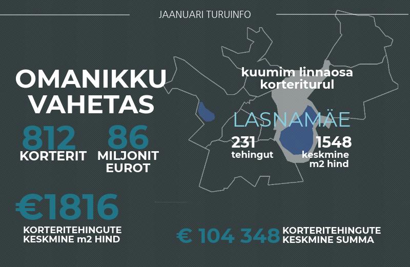 180212 Tallinna korteriturg kukkus veerandi võrra