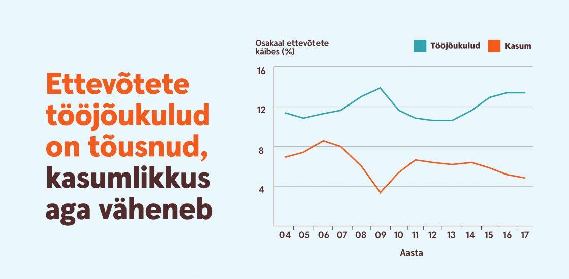 180228 Ettevõtete tööjõukulud on tõusnud, kasumlikkus aga väheneb