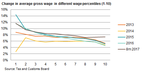 180302 Change in average gross wage in different wage percentiles