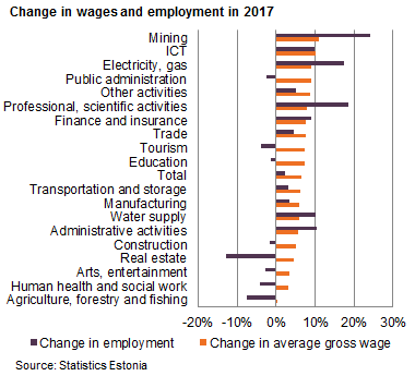 180302 Change in wages and employment in 2017