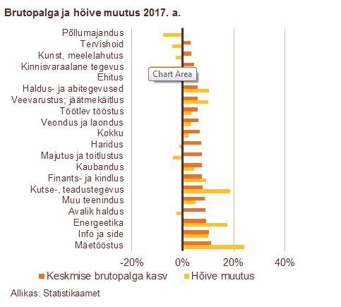 180307 Brutopalga ja hõive muutus 2017. a.