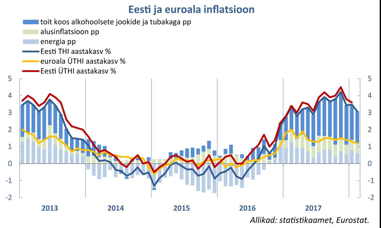 180307 Eesti ja euroala inflatsioon