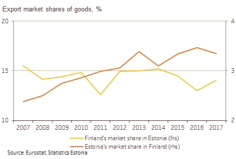 180313 Increasing Estonian exports' market share in Finland will be more challenging