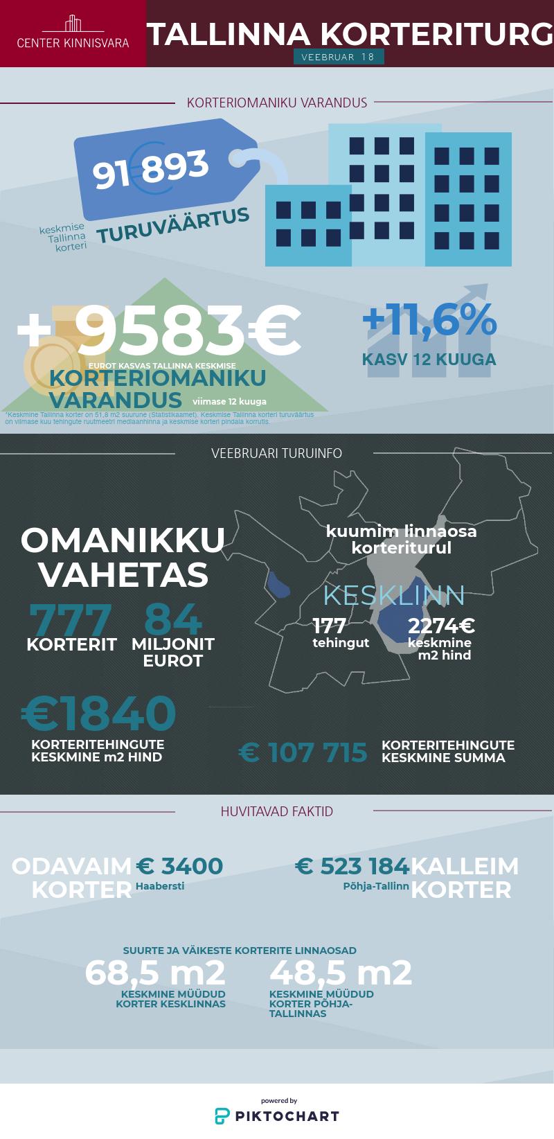 180313 Keskmine Tallinna korter teenis omanikule aastaga ligi 10 000 eurot