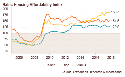 180314 Baltic Housing Affordability Index