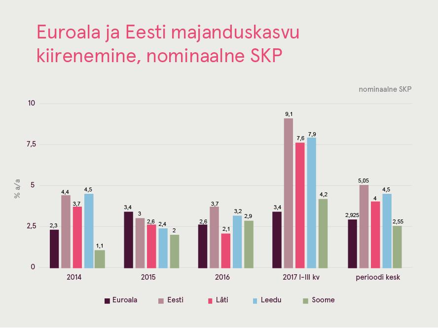 180323 Euroala ja Eesti majanduskasvu kiiremine, nominaalne SKP