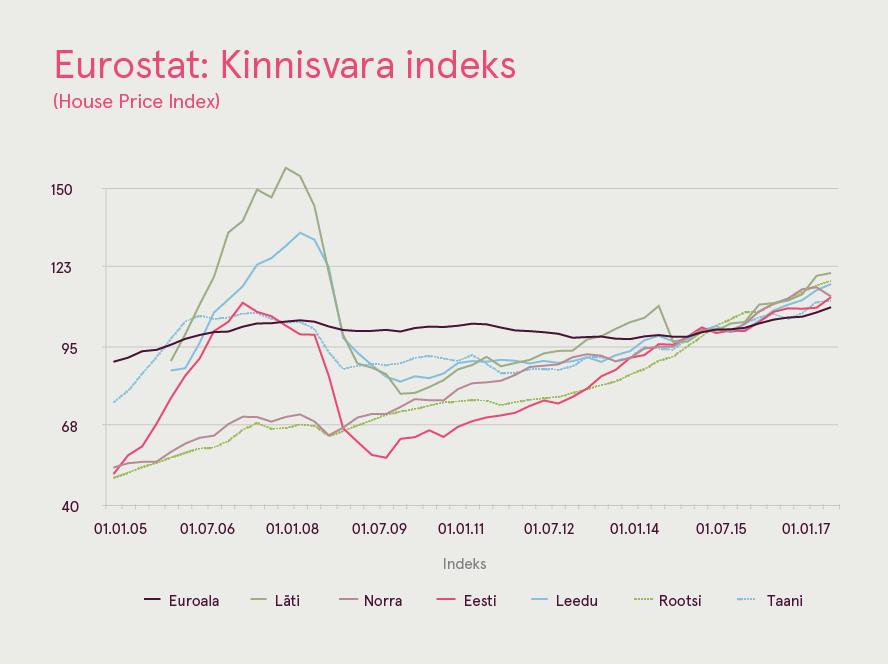 180323 Eurostat Kinnisvara indeks