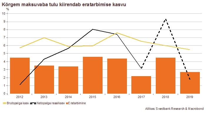 180328 Swedbanki majandusprognoos – märts 2018 2