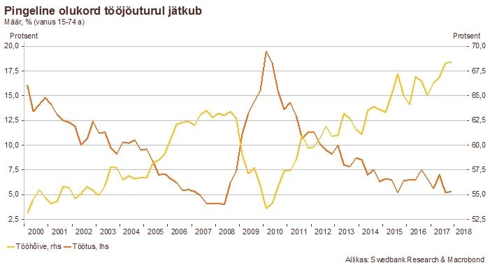 180328 Swedbanki majandusprognoos – märts 2018 3
