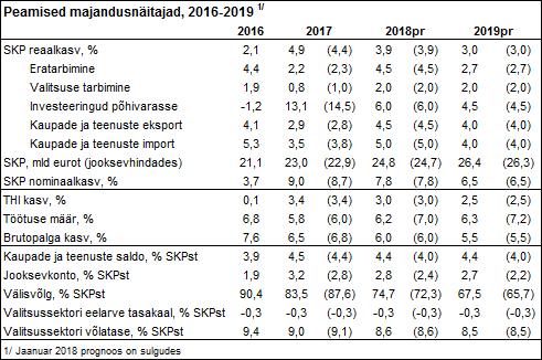 180328 Swedbanki majandusprognoos – märts 2018 5