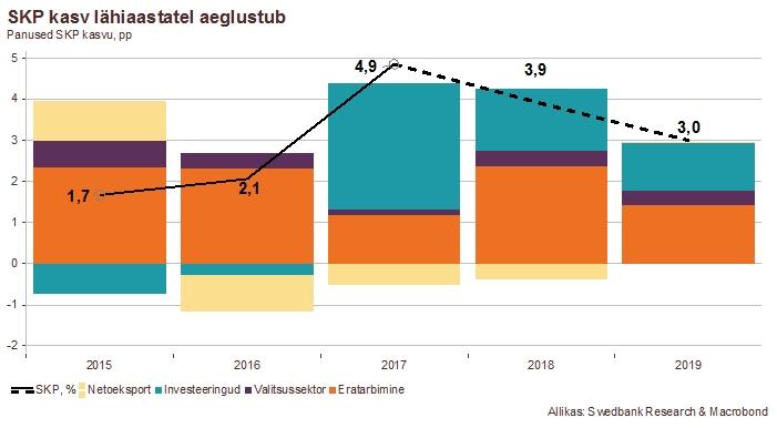 180328 Swedbanki majandusprognoos – märts 2018