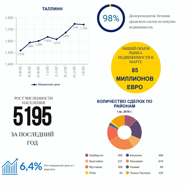 Обзор рынка Mарт 2018 2