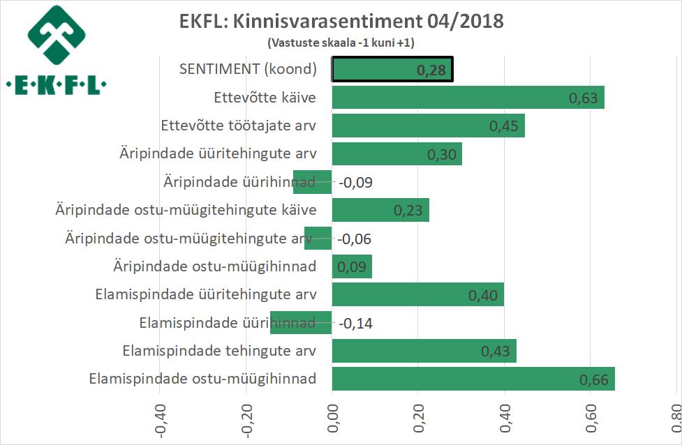 2018-04-19-ekfl-kinnisvarasentiment-1