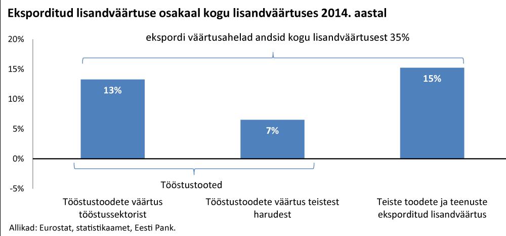 Kas tööstusel on Eestis enam lootust 2