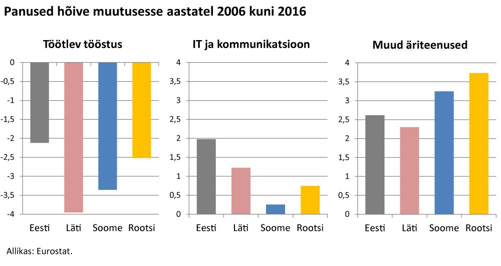 Kas tööstusel on Eestis enam lootust 3