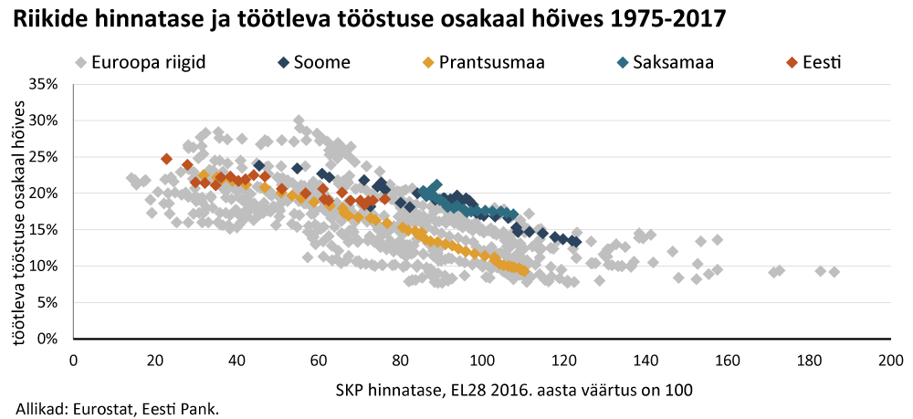 Kas tööstusel on Eestis enam lootust 4