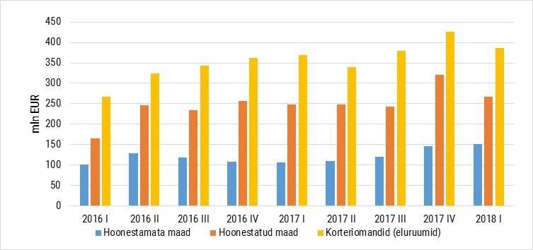 Kinnisvaraturg ja hinnaindeksid 2018. aasta I kvartalis 2