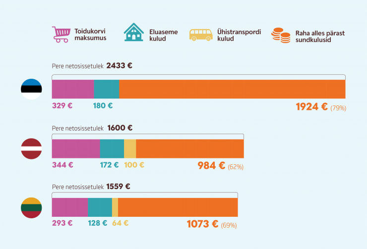 180502 Tallinnas elaval perel jääb pärast sundkulude katmist kätte kõige rohkem raha