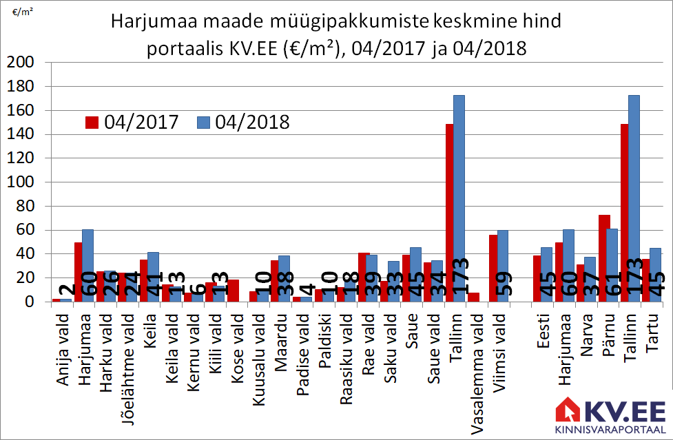 180502 Harjumaa maade müügipakkumiste keskmine hind portaalis kv.ee