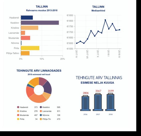 180517 Uus Maa Kinnisvarabüroo 2018. aasta APRILLIKUU kinnisvaraturu ülevaade 2