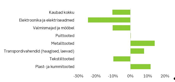180528 Muutused Rootsi majanduses piiravad Eesti eksporti 1