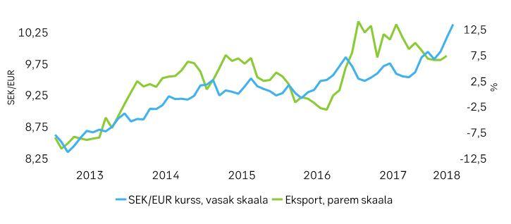 180528 Muutused Rootsi majanduses piiravad Eesti eksporti 2